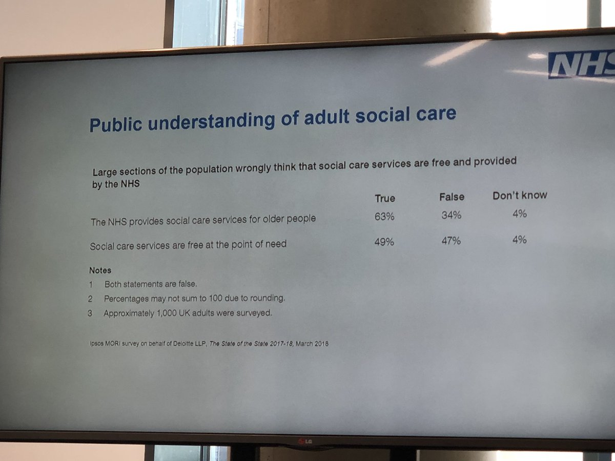RT @LP_SeanHanson Simon Stevens, @NHSEngland  Chief Executive presents a very interesting slide at #LGCSummit which sums the problem of perception of adult social care and highlights the difficulty faced by channeling more taxpayer funding to social care