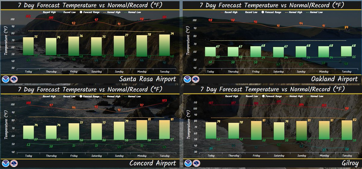 This Image Shows Forecast Bar Vs Normal Dashed And Record Dotted Temperatures For Santa Rosa Concord Oakland And Gilroy For The Next 7