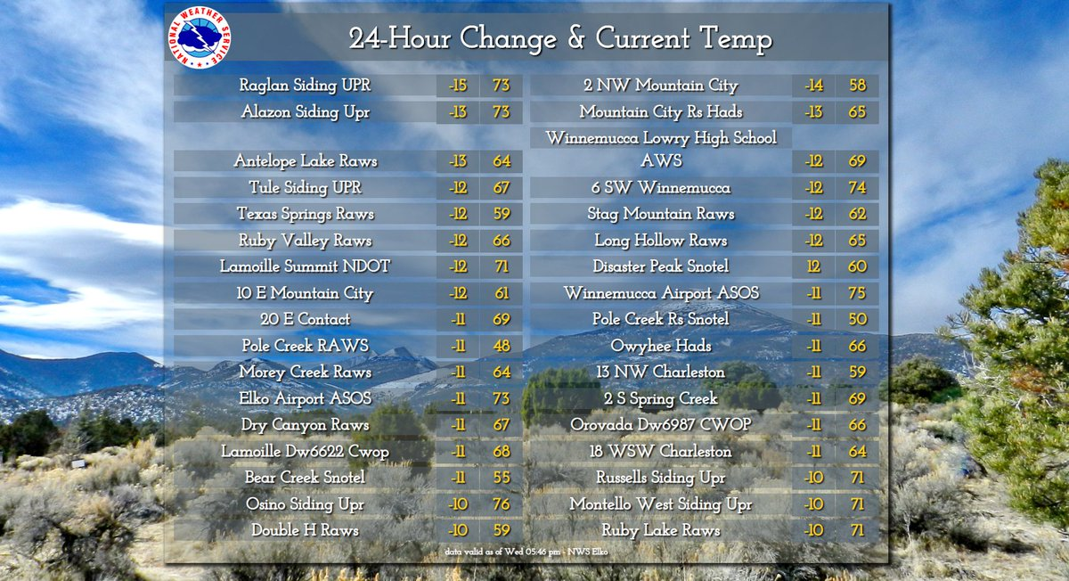 A combination of clouds and cooler air from the Pacific trough moving through our area led to some noticeably cooler highs today. Many locations were 10-15 degrees cooler this time than yesterday. Check out the image for more info. #NVwx