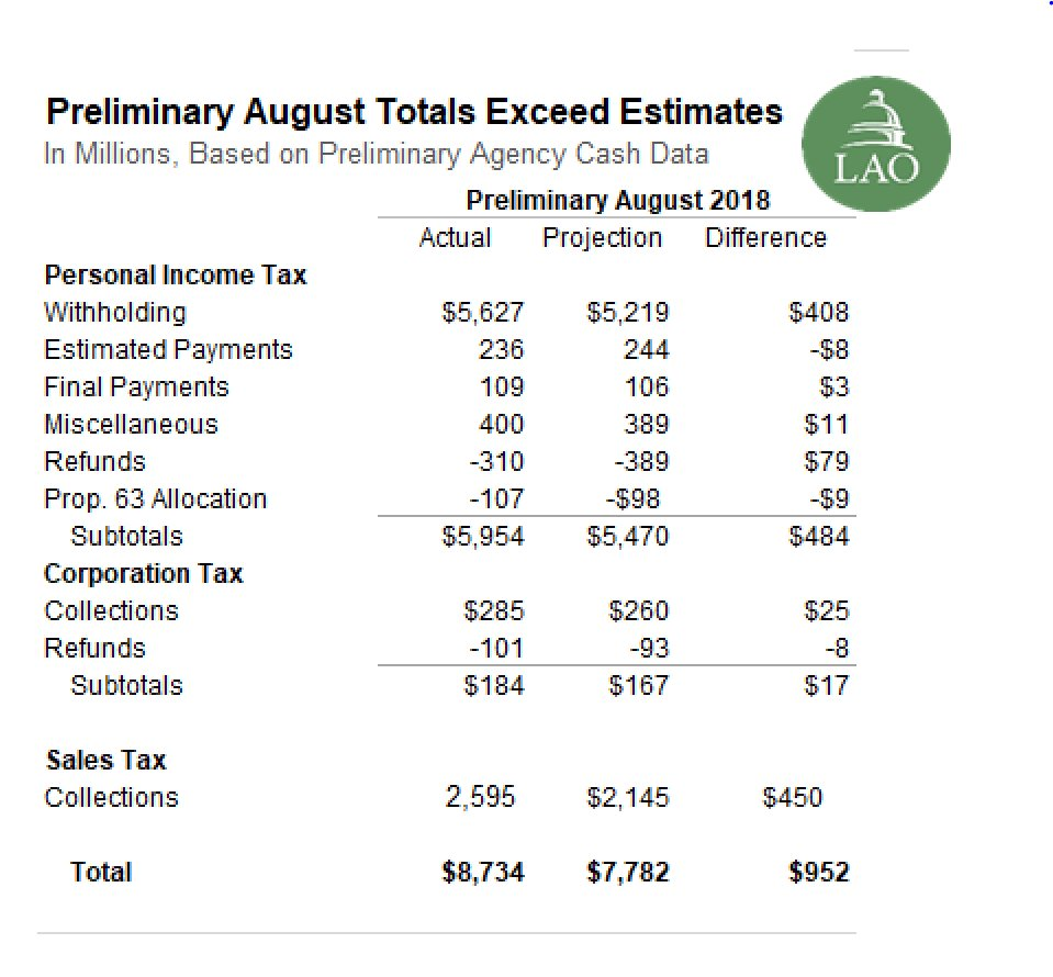 California Economy & Taxes on Twitter: