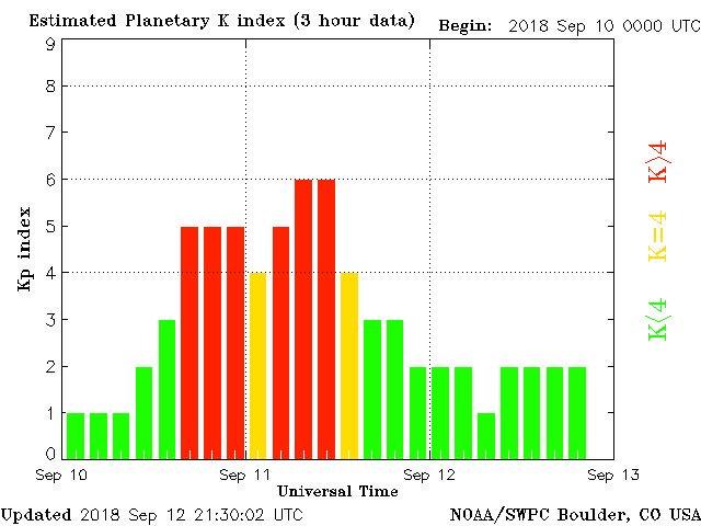 solar storm current status - photo #37