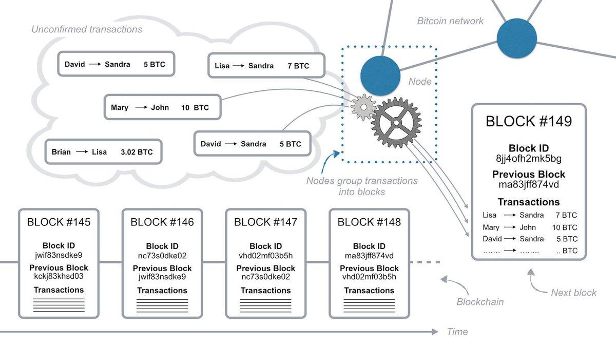 Kirk Borne On Twitter How Does The Blockchain Work
