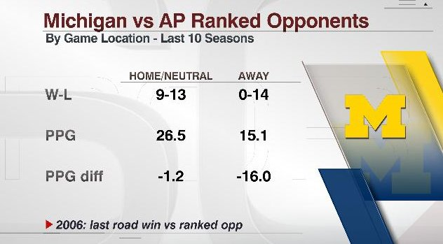 Including tonight's loss, the Michigan Wolverines haven't won a road game against a ranked opponent since 2006.