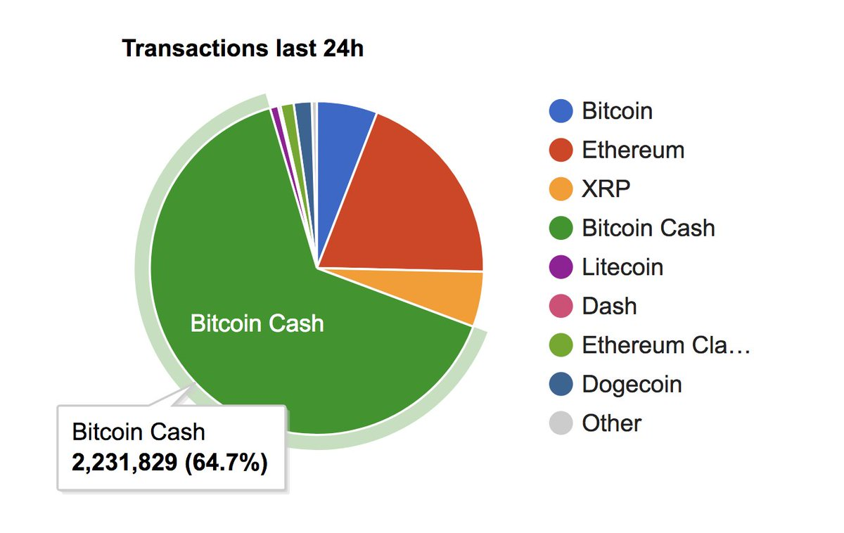 What Is Bch Cryptocurrency How Big Is Bitcoin Really – CECOLOR
