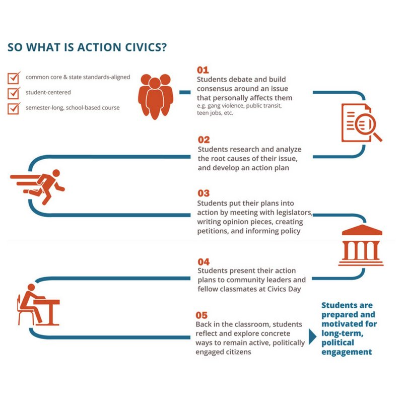 what is a research action plan