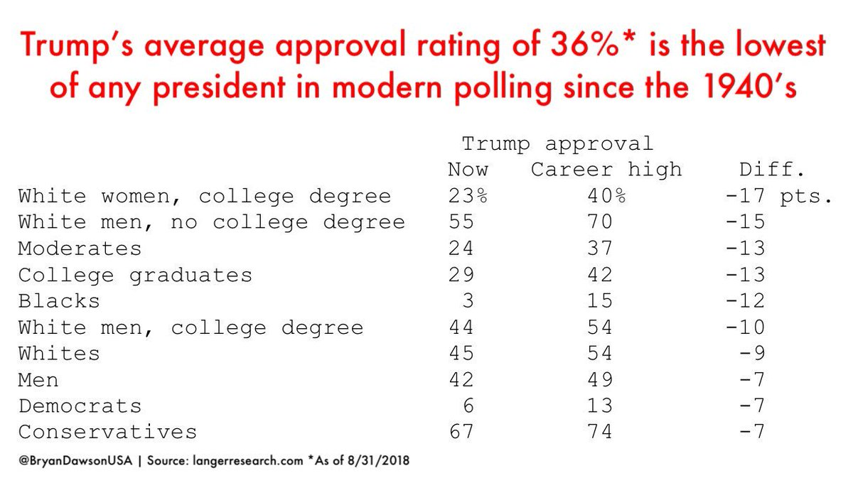 Trump's average approval rating of 36% is the lowest of any president in modern polling since the 1940's.  The biggest drops were seen in college-educated white women, but even white men without college degrees are waking up to the disaster they wrought. https://www.langerresearch.com/wp-content/uploads/1200a1TrumpandtheMuellerInvestigation.pdf