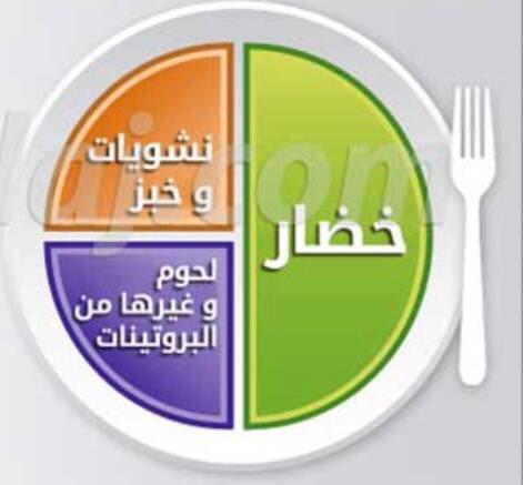 التغذية الصحية On Twitter ٤ تقسيم وجبات الأطفال مهم و يساعد على تقديم احتياجهم الغذائي خلال اليوم ثلاث وجبات رئيسيه فطور غداء عشاء بحيث تكون بتقسيم الطبق الصحي نصف الطبق