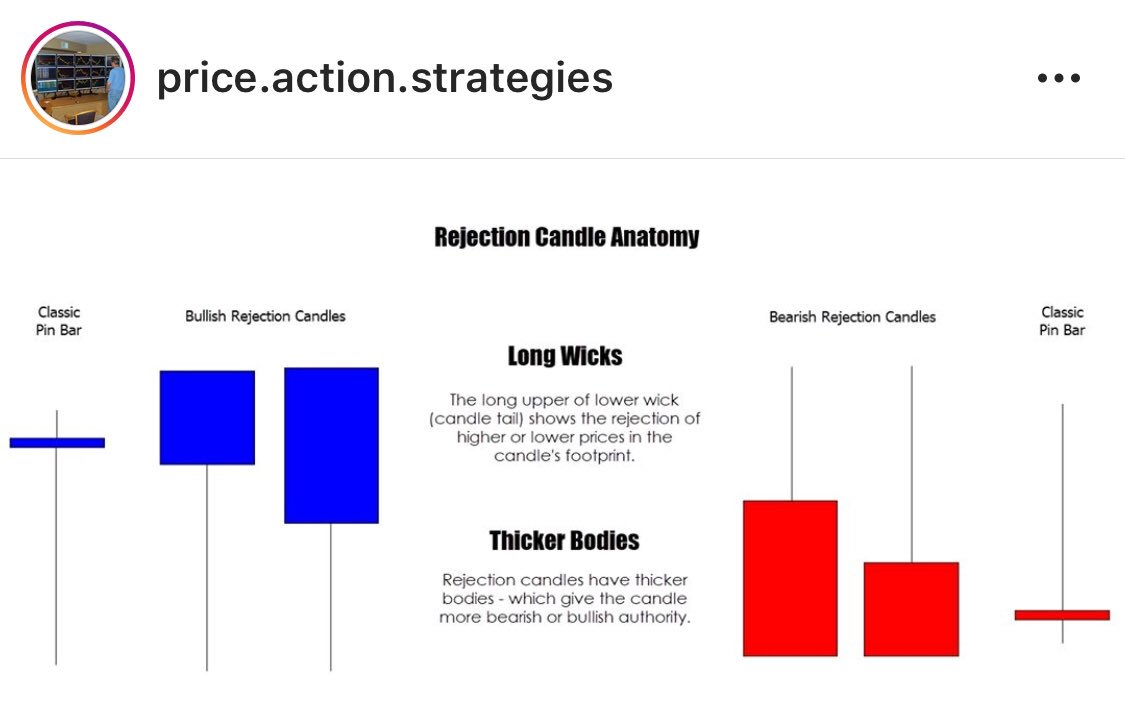 VFMDirect.in: Anatomy of a rejection candle