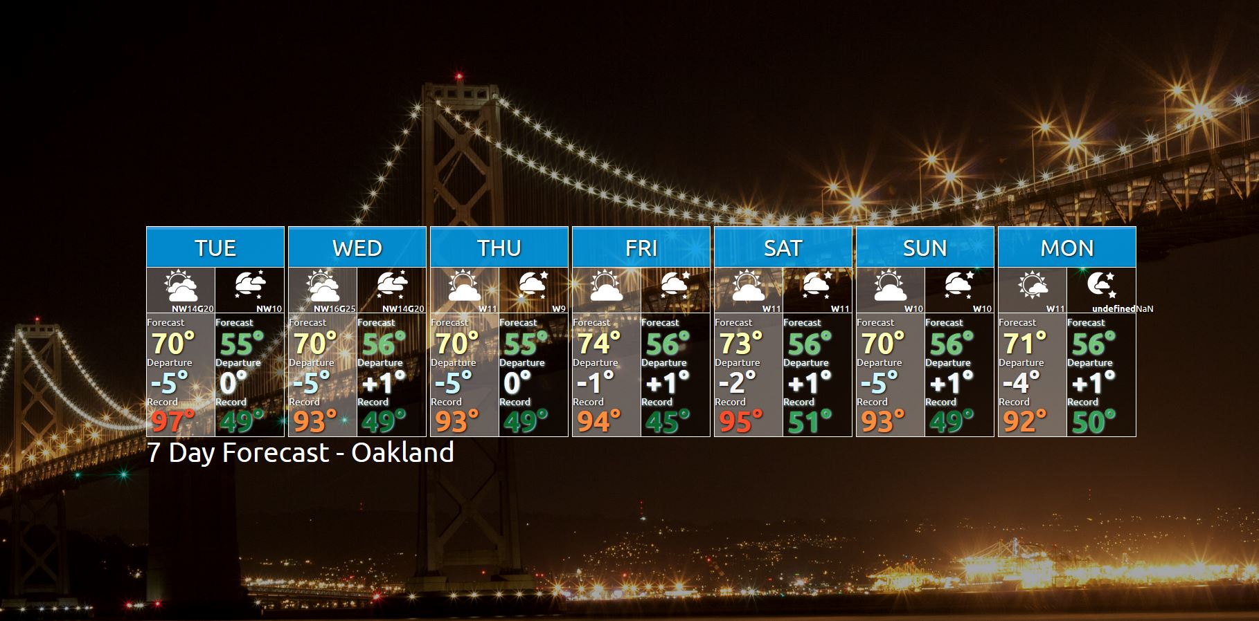 Nws Bay Area On Twitter Cooler Than Normal High Temperatures Forecast For Oakland Through The Week Cawx