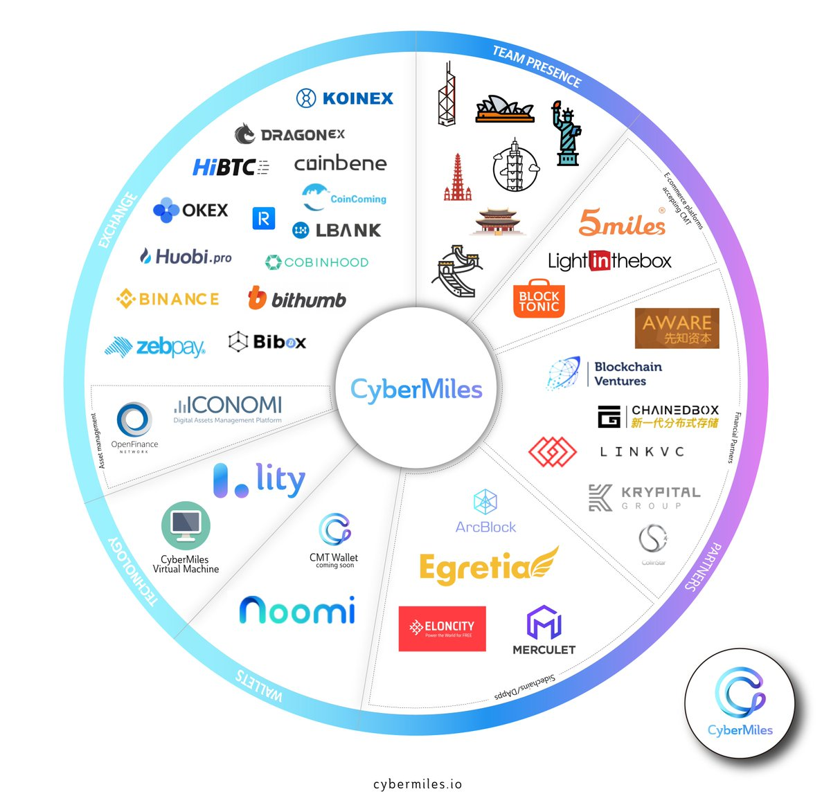 It's more than just a blockchain and a token, it's a growing ecosystem that  aims to disrupt the actual e-commerce.