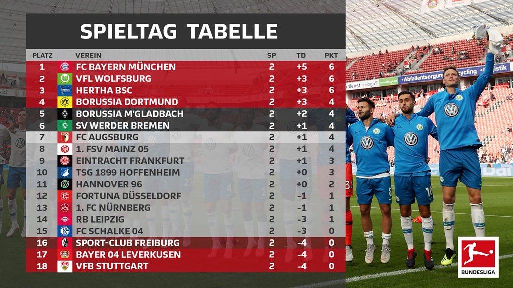 1.Bundesliga Blitztabelle