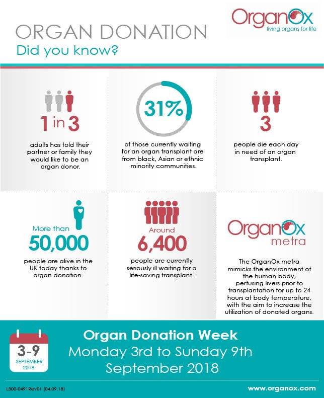 the importance of organ donation in society Organ donation is giving permission of a person when he's alive for the donation of organs after his death the participants were aware of od and they weren't fully informed for this reason although media is widespread, should be direct the society in the right way without confusing.