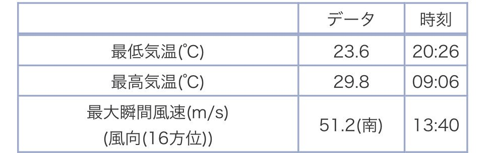 障害 eo 光