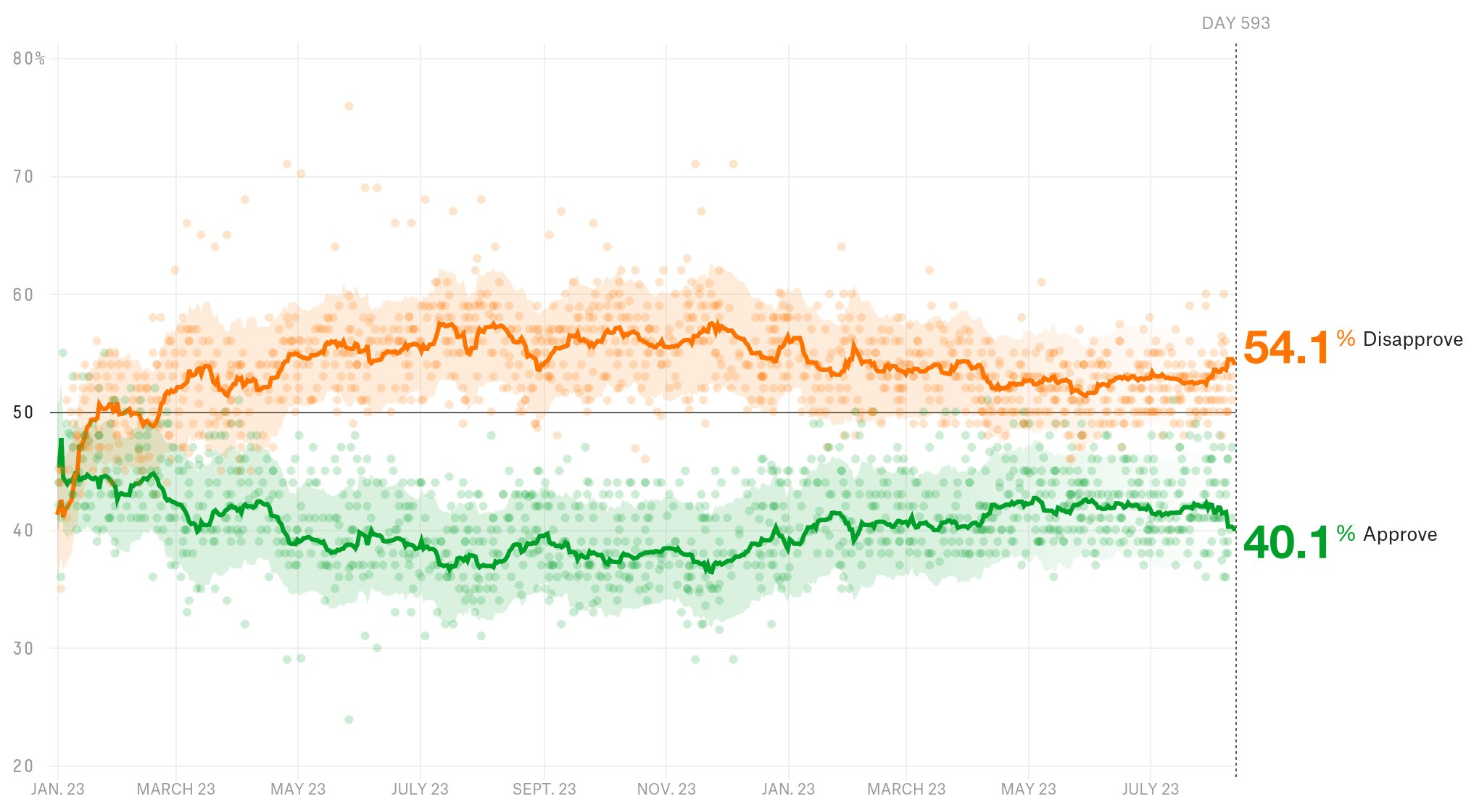 President Donald Trump has a 40.1% approval rating. https://t.co/gFuJdJjGOg https://t.co/E09vhF88WK