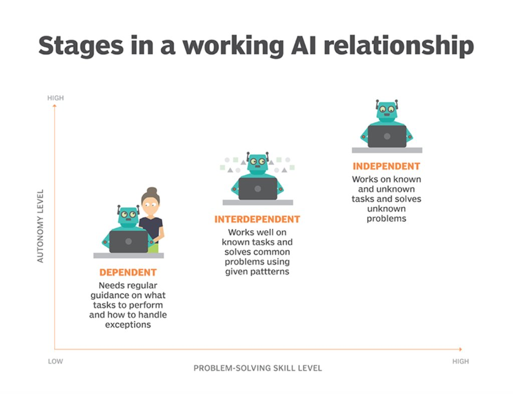 AI In The Workplace Will Change ERP Systems Why Vendors Are Beginning To Use Capabilities Take On Tasks Sprly 6011DIiM3