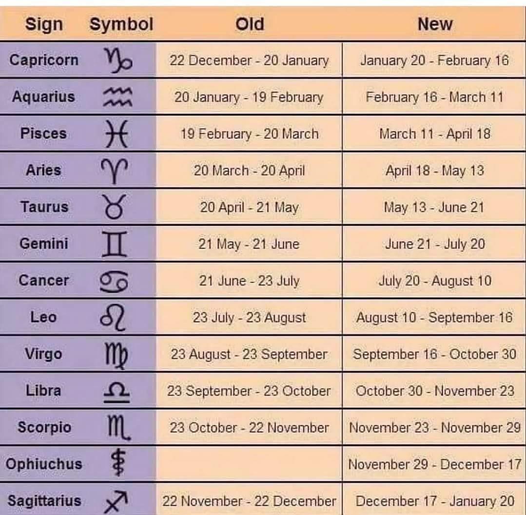 nasa new zodiac signs - HD1079×1057