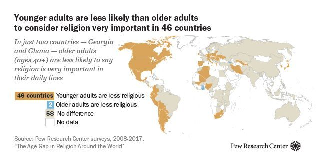 religion in older adulthood Many older adults experience a number of vulnerabilities related to aging such as an increase in physical, mental, and emotional health issues and significant changes in social and economic status (berkman & harootyan, 2003.