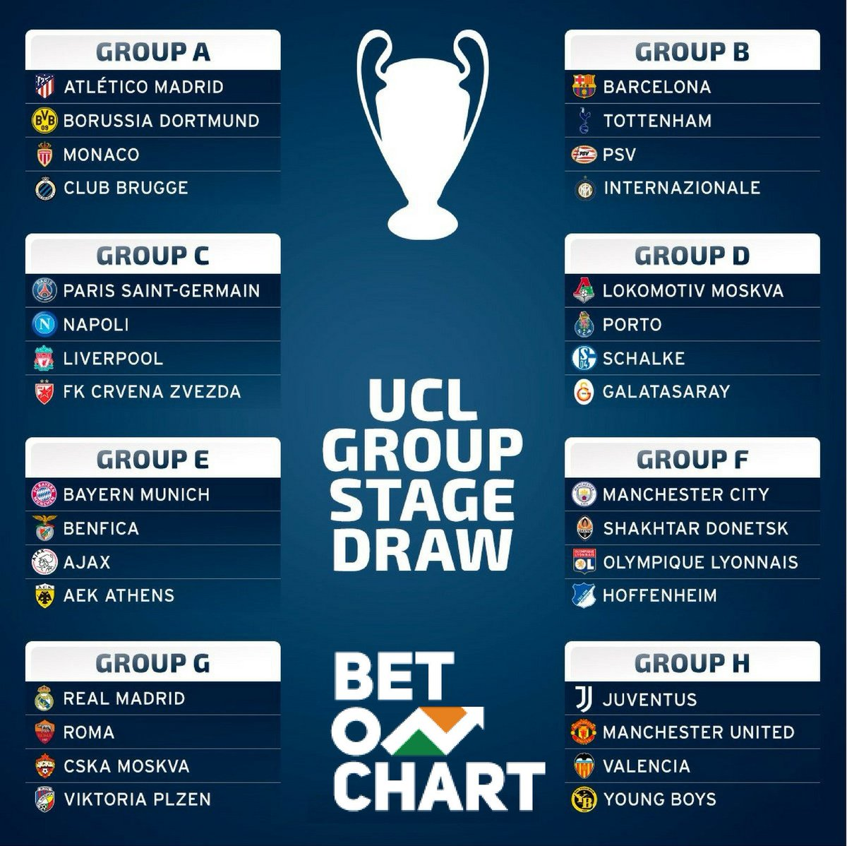 betonchart on twitter it s never been easier to get chart tokens just predict the results of the uefa champions league 2018 19 group stage write in comments what teams will get to uefa champions league