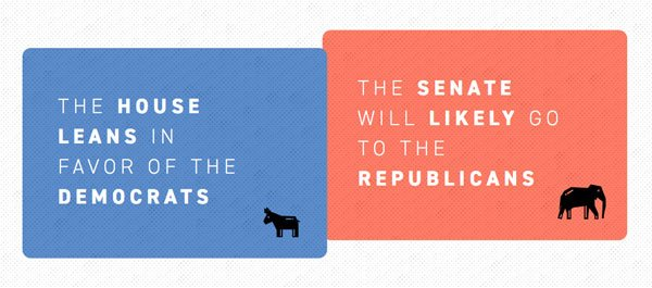 There are 61 days until Election Day. Here's how we think it will shake out in Congress. https://t.co/wJa1xTUd1w https://t.co/sQFpJyYddr