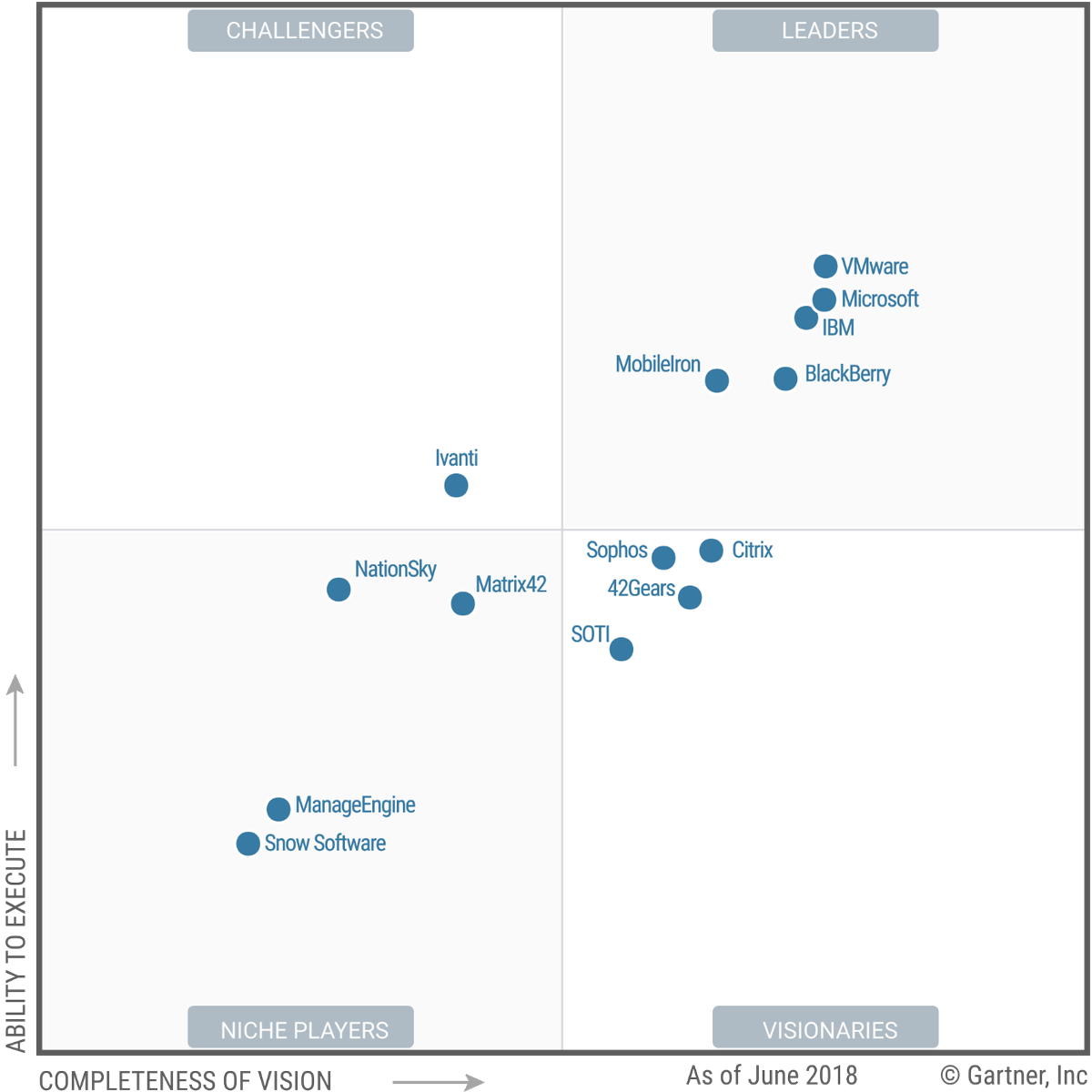 Vmware Named A Leader In Gartner's 2018 Magic Quadrant For