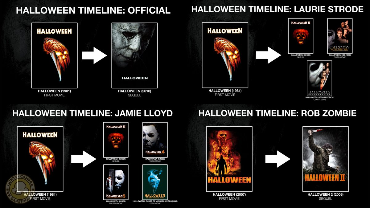jeff d lowe on twitter did you know the sequel to the original halloween is the