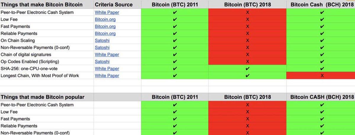 fast money bitcoin cash