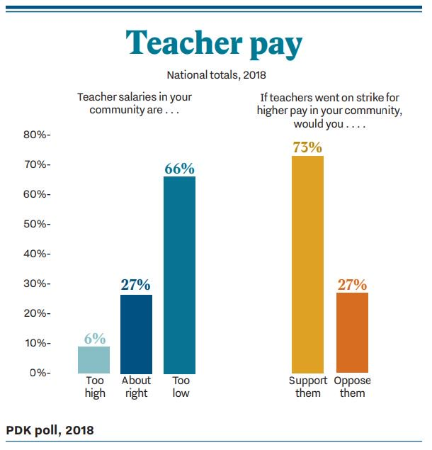 underpaid teachers Child care teachers: underpaid and underappreciated blog post by aaron loewenberg nov 13, 2015 it's no secret that child care in the united states is extremely expensive in a majority of states infant care costs exceed the average cost of in-state college tuition.
