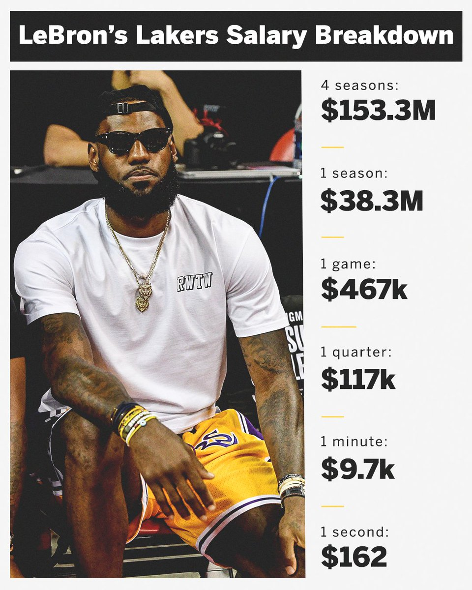 .@KingJames will make $162 per second in purple and gold this season 😳