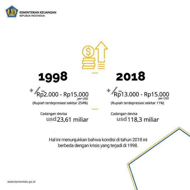 Perbedaan krisis 1998 dan kondisi Rupiah pada 2018.