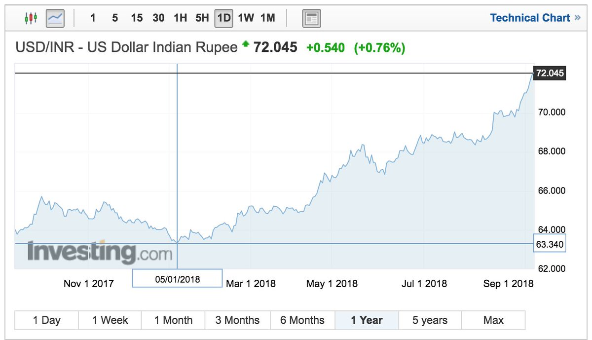 My Concern Is Not The Fall 0 5 Inr Last Few Days When Dollar Index Rising By 05 That Signals Something More Then Pure Global