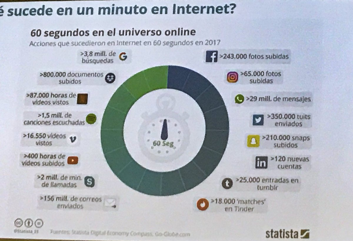 Lo que sucede en 60 segundos en Internet jornadas de #BigData_Salud en la @EASPsalud