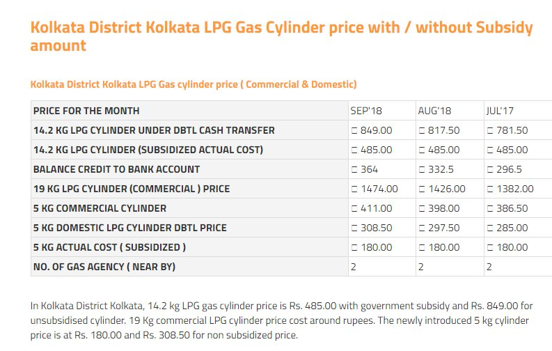Indane gas price in kolkata with subsidy
