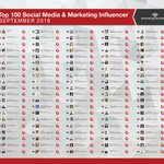 Thank you! The new #Digitalscoutings Top 100 #SocialMedia and #Marketing #Influencer #ranking is out. Thank you all for your #inspiration and support! https://t.co/xQoPG7rMnc@seosmarty @cynthialive @smallbiztrends @randfish#AI #ML #VR #AR #BigData #iot  #Cloud #smm /Team