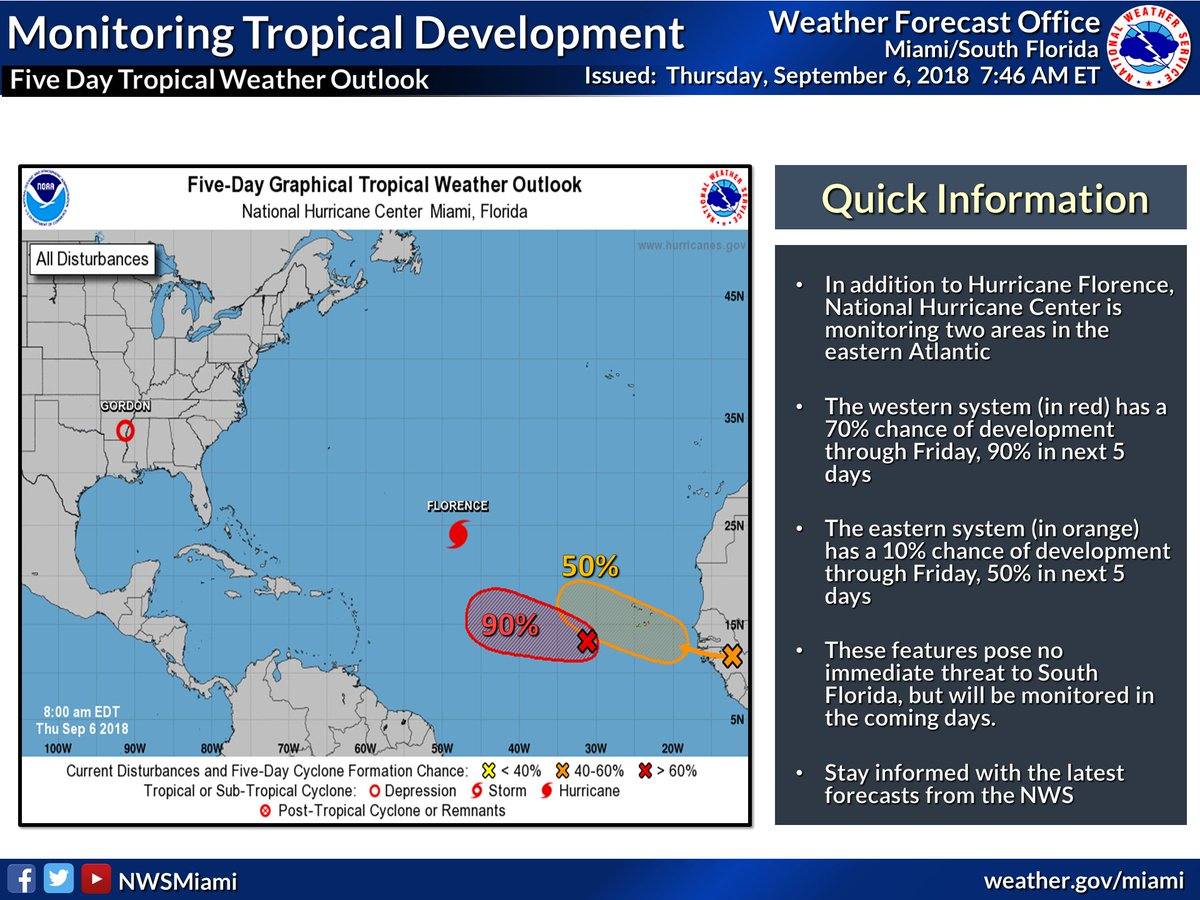 Nws miami on twitter 9618 8 am here is the tropical weather although they pose no immediate threat to south florida the national hurricane center is monitoring 2 systems in eastern atlantic in addition to major publicscrutiny Gallery