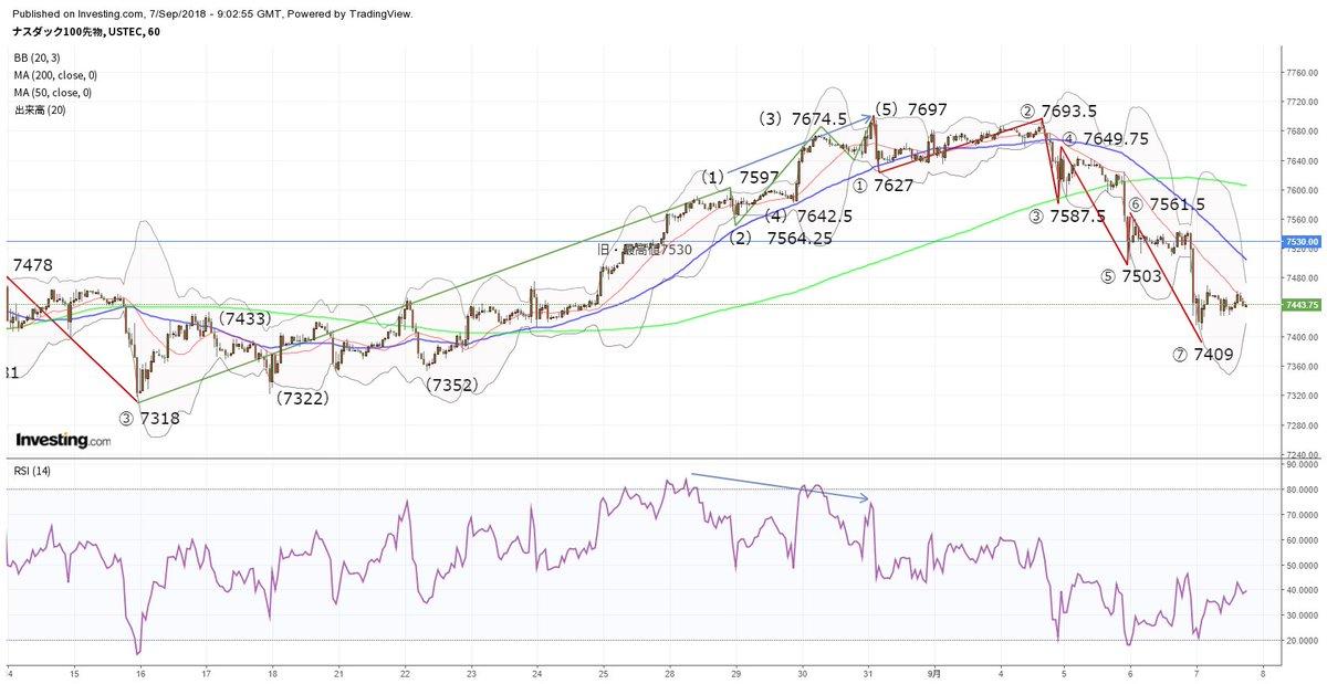 アメリカ株式市場先物