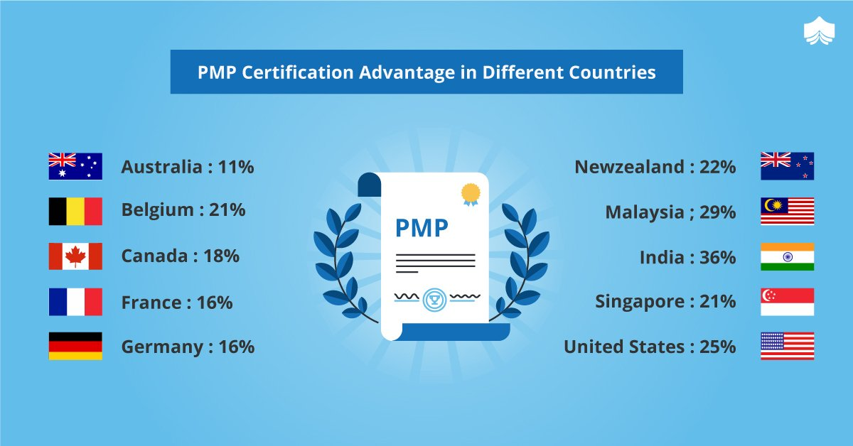Knowledgehut On Twitter Pmp Certification Benefits Include High