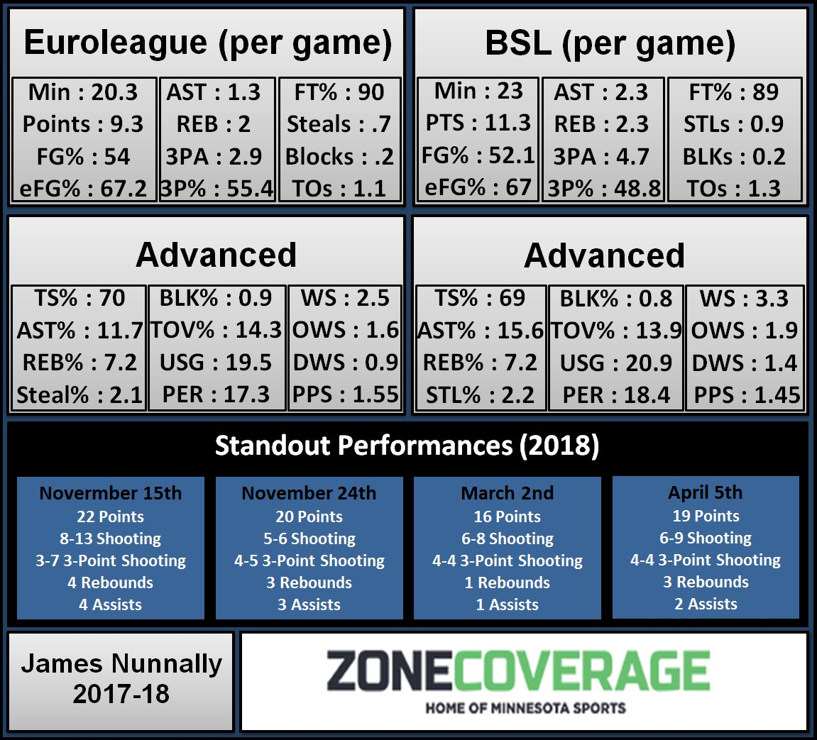 Dane Moore On Twitter For Me The Best Player Comparison In Terms