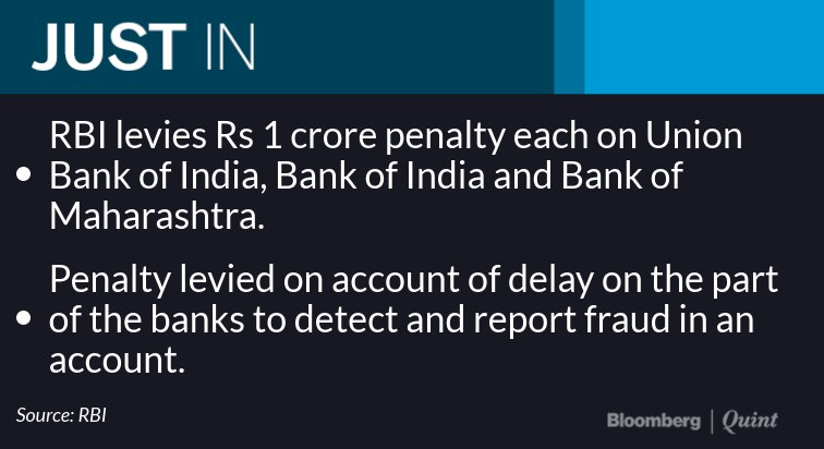 Bloombergquint On Twitter Rbi Fines Three State Run Banks Rs 1 Crore Each For Violating Fraud Reporting Norms Pallavinahata Reports Read Https T Co 3gwcaquwgv Https T Co Q3eco0ziki