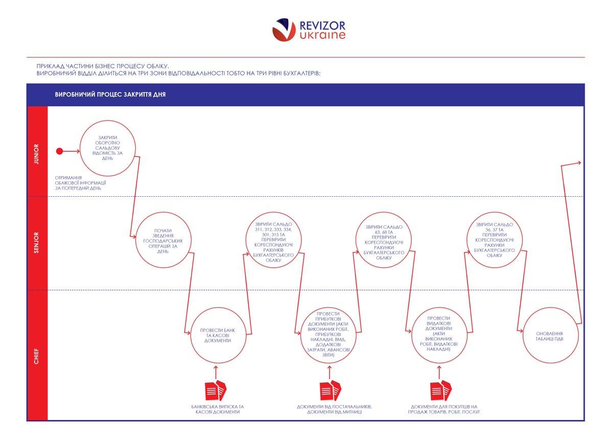 Бухгалтерский учет акцизов при помощи специализированных программ