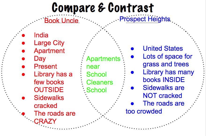 compare contrast books and music Compare and contrast essay topics for college students  similarities and differences in the harry potter movies and books  rap music vs rock.