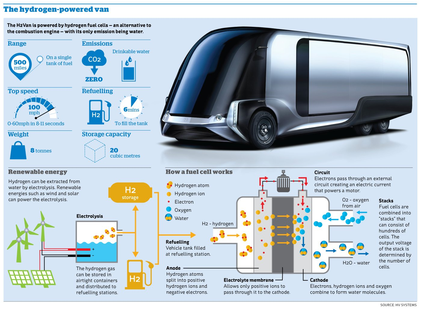 Inewsgraphics On Twitter The Van Set To Revolutionise Hydrogen Fuel Cell Diagram Infographic Transportation Industry Theipaper Transport Motoring Environment