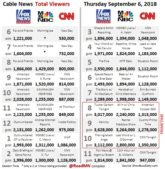 Fox news ratings september