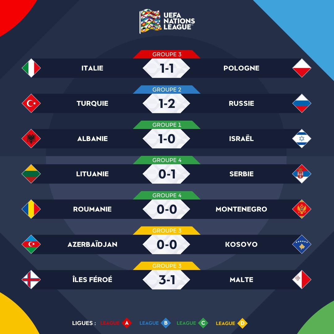 Liga de las naciones de la UEFA (6 Septiembre 2018 al 9 Junio 2019) - Página 3 DmhOIlYWwAEmHf9?format=jpg
