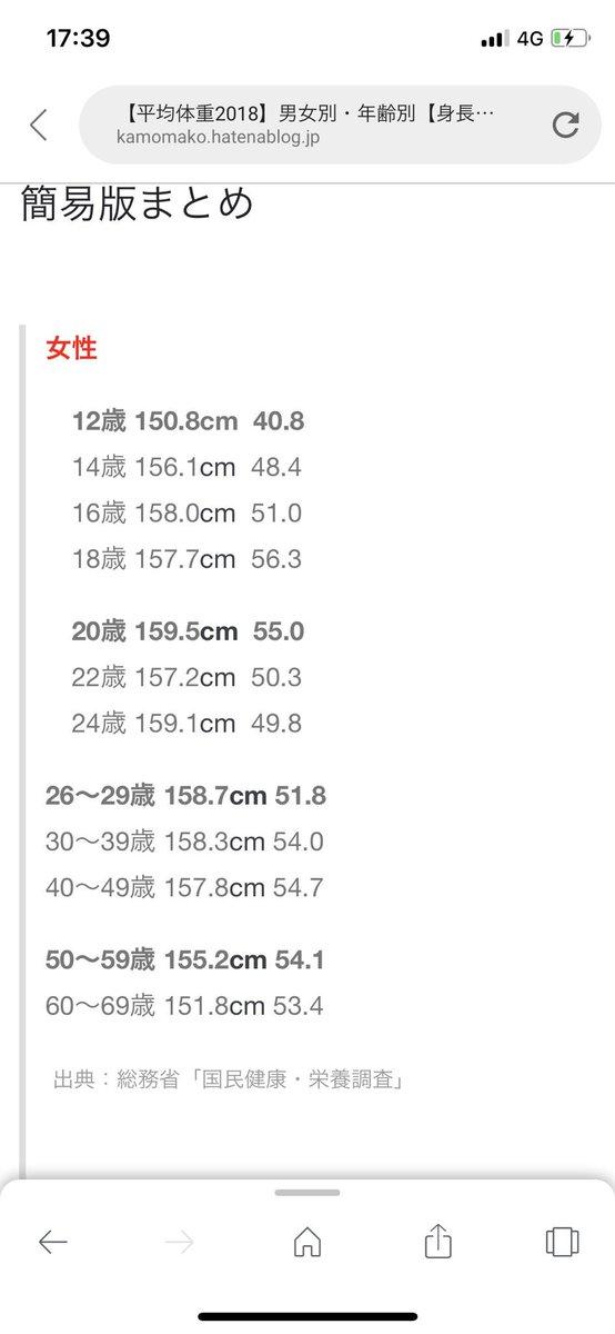 180 体重 身長 平均