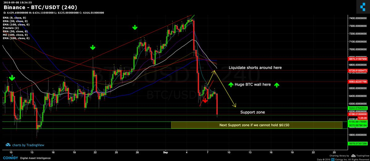 Bleeding Crypto On Twitter BTC Udpate NEXT SUPPORT IF WE CANT HOLD 6150 Please See Chart