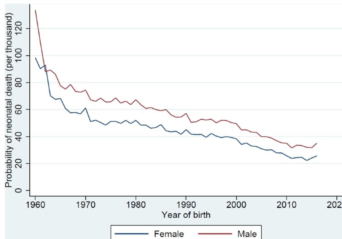 Sex gap mortality