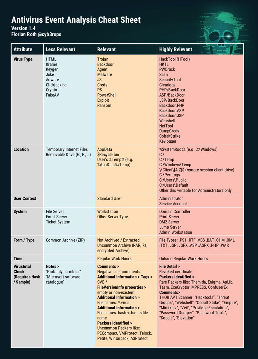 business system analysis cheat sheet Business uses and functions system must carry out non-fu nct ional requir em ent s  systems analysis cheat sheet by nataliemoore - cheatographycom.