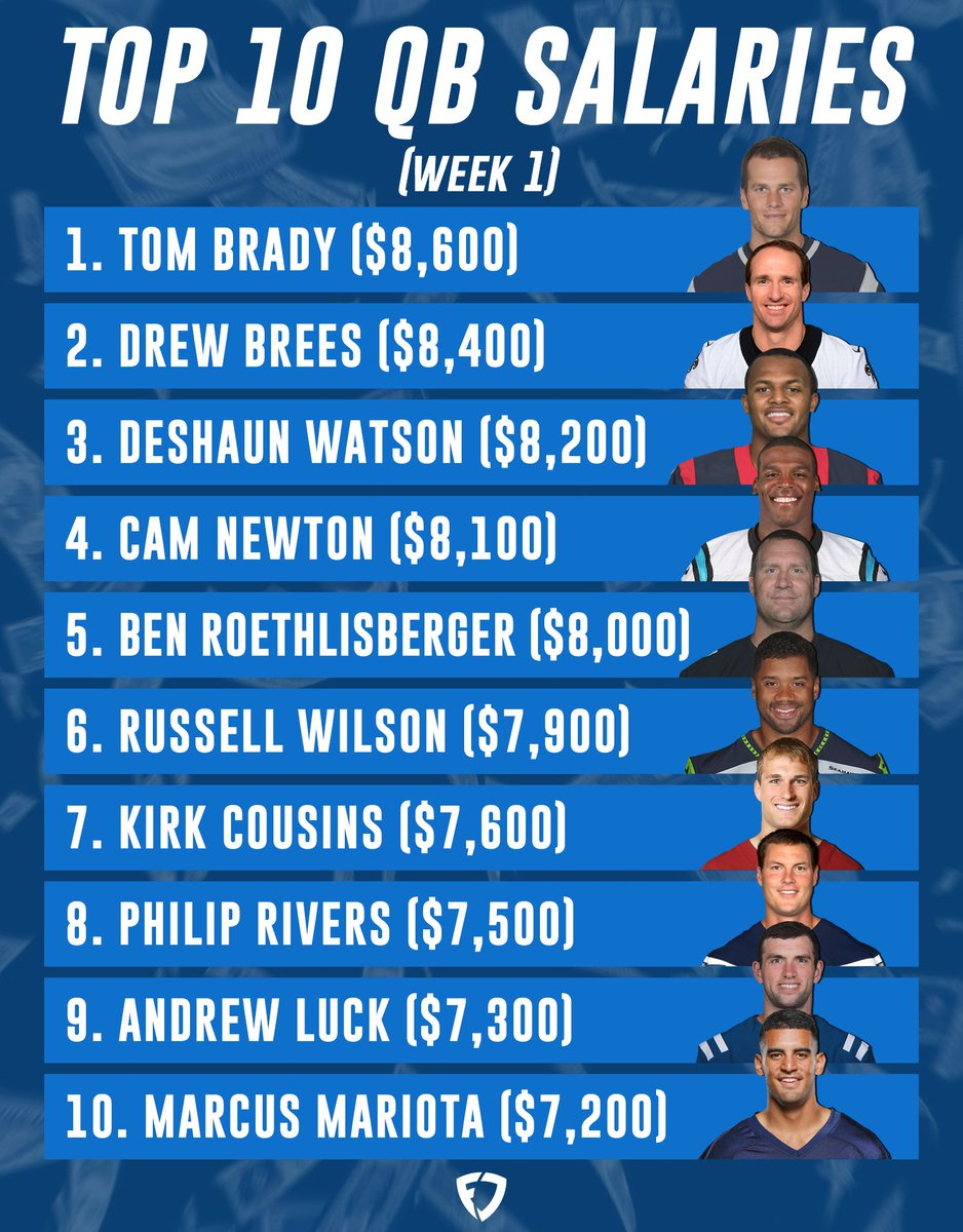 Here are the top 10 QB salaries for Week 1.   Who ya going with?