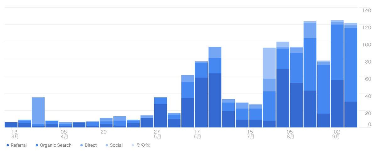 だらだらとブログを半年運用してみた。どのくらいアクセスが来たのか!? 実績報告