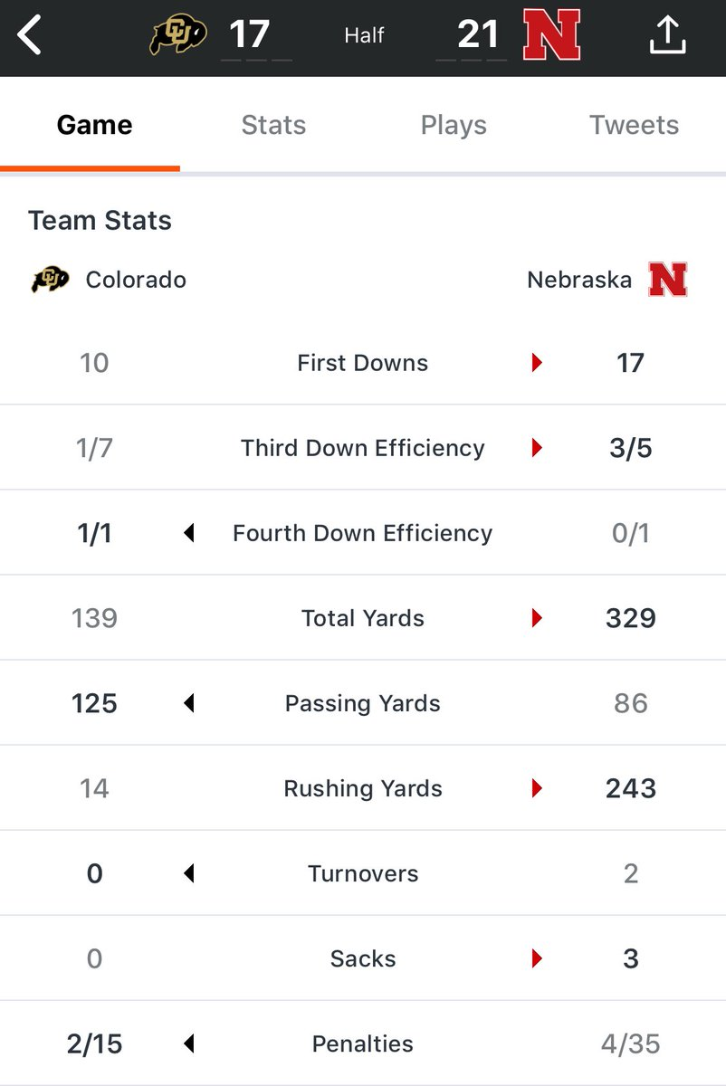 Chris B Brown On Twitter Nebraska Is On Pace For Almost 500 Yards